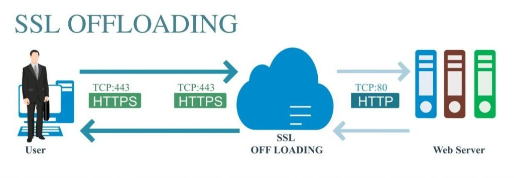 What is SSL Offloading?
